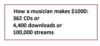 musician stats